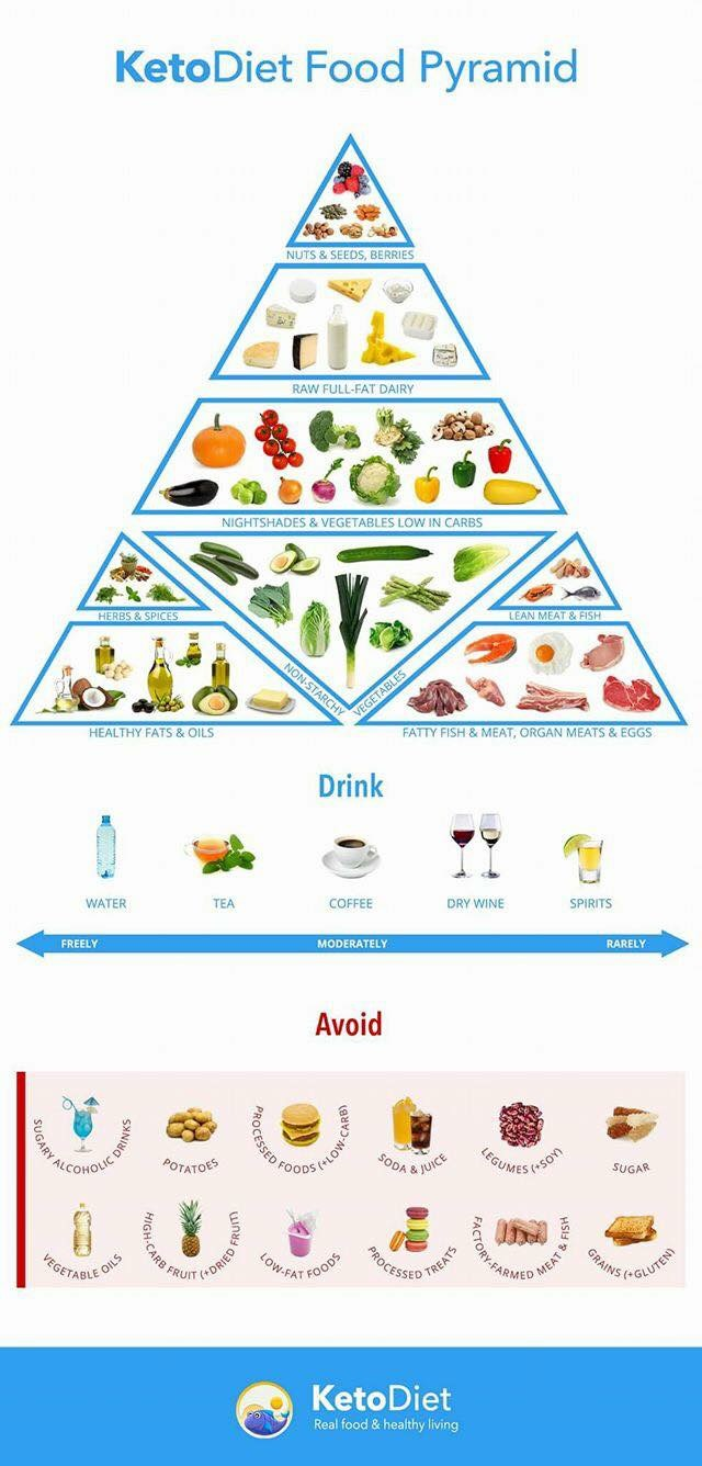 A4 - Keto Food Pyramid